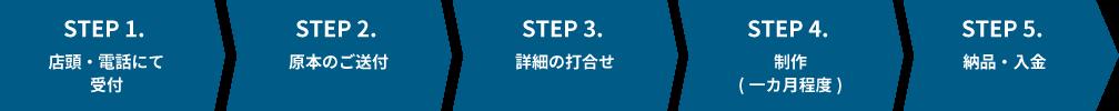 STEP 1. 店頭・電話にて受付 /STEP 2. 原本のご送付/STEP 3. 詳細の打合せ/STEP 4. 制作(一カ月程度)/STEP 5. 納品・入金